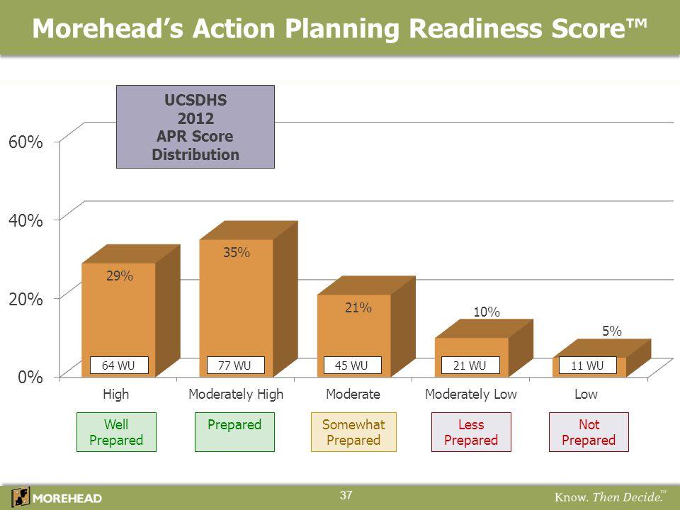 Well Prepared 64 WU77 WU45 WU11 WU21 WU Not Prepared Less Prepared Somewhat Prepared UCSDHS 2012 APR Score Distribution Morehead's Action Planning Rea