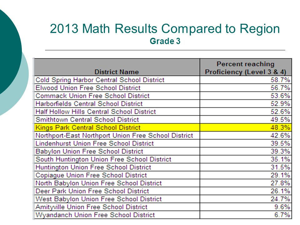 2013 Math Results Compared to Region Grade 3