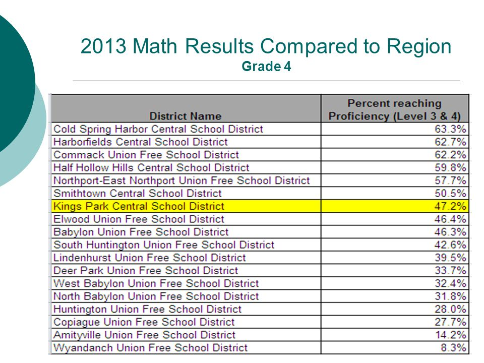 2013 Math Results Compared to Region Grade 4