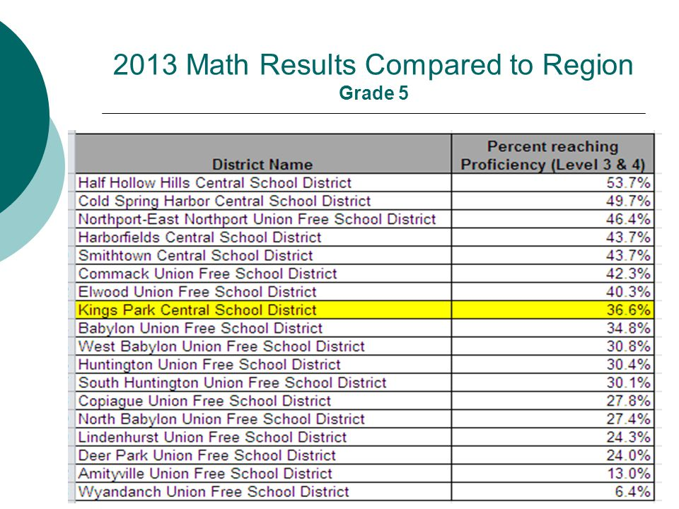 2013 Math Results Compared to Region Grade 5