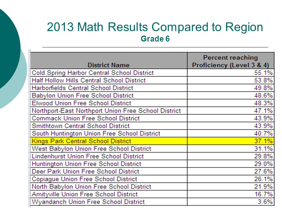 2013 Math Results Compared to Region Grade 6