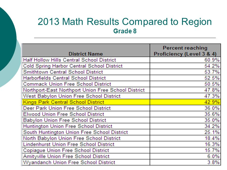 2013 Math Results Compared to Region Grade 8