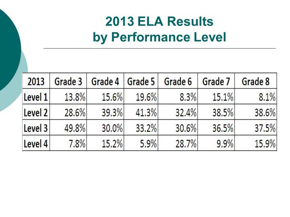 2013 ELA Results by Performance Level