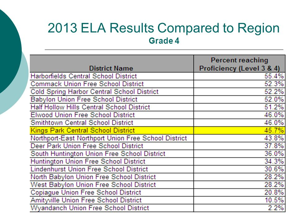 2013 ELA Results Compared to Region Grade 4