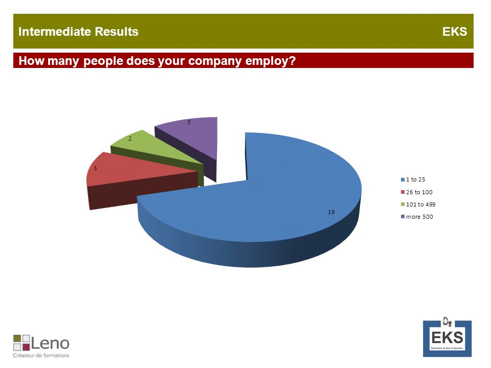What percentage of the total number of your company's employees belongs to the target group.