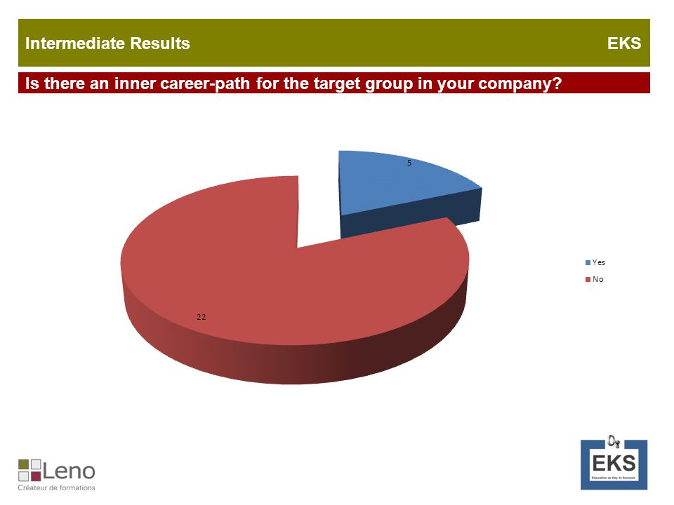 Is there an inner career-path for the target group in your company Intermediate Results EKS