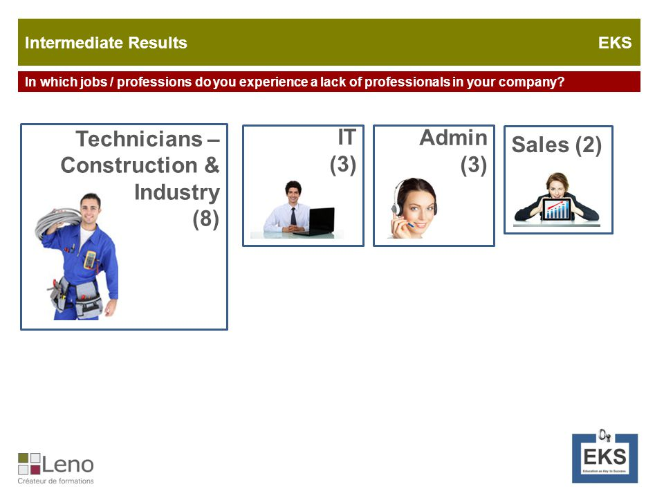 Does your company cooperate with other actors of the labor market? Intermediate Results EKS