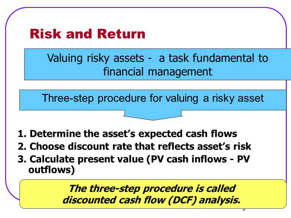 14 Portfolio Risk and Return E(r p ) =  w i E(r i ) = weighted average of the expected return of each asset in the portfolio In our example, MAD E(r) = 33.5% and CON E(r) = 7.5% What is the expected return of a portfolio consisting of 70% MAD and 30% CON?