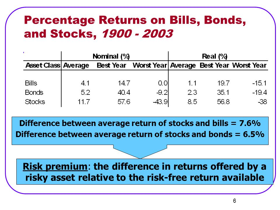 7 Variability of Stock Returns Normal distribution can be described by its mean and its variance.