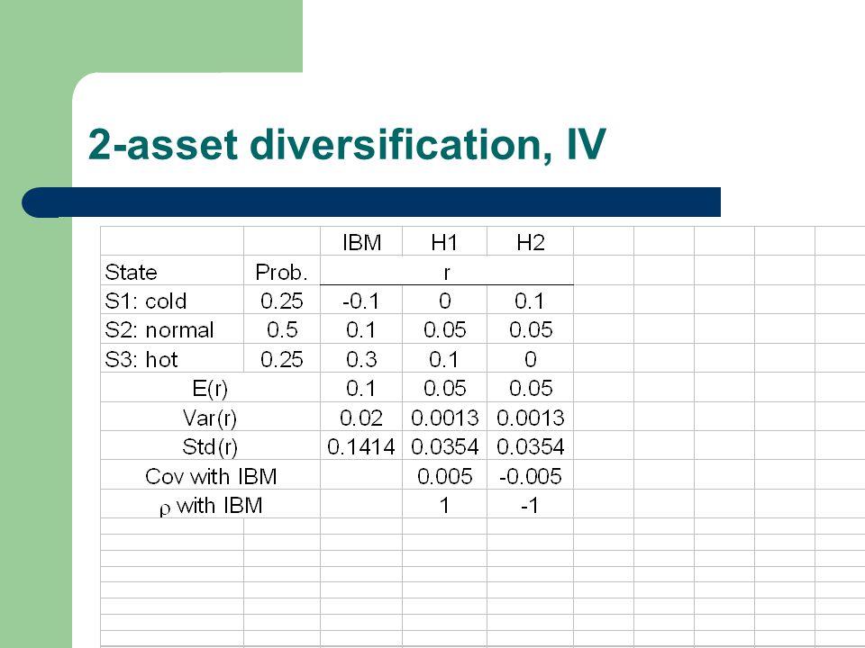 2-asset diversification, IV