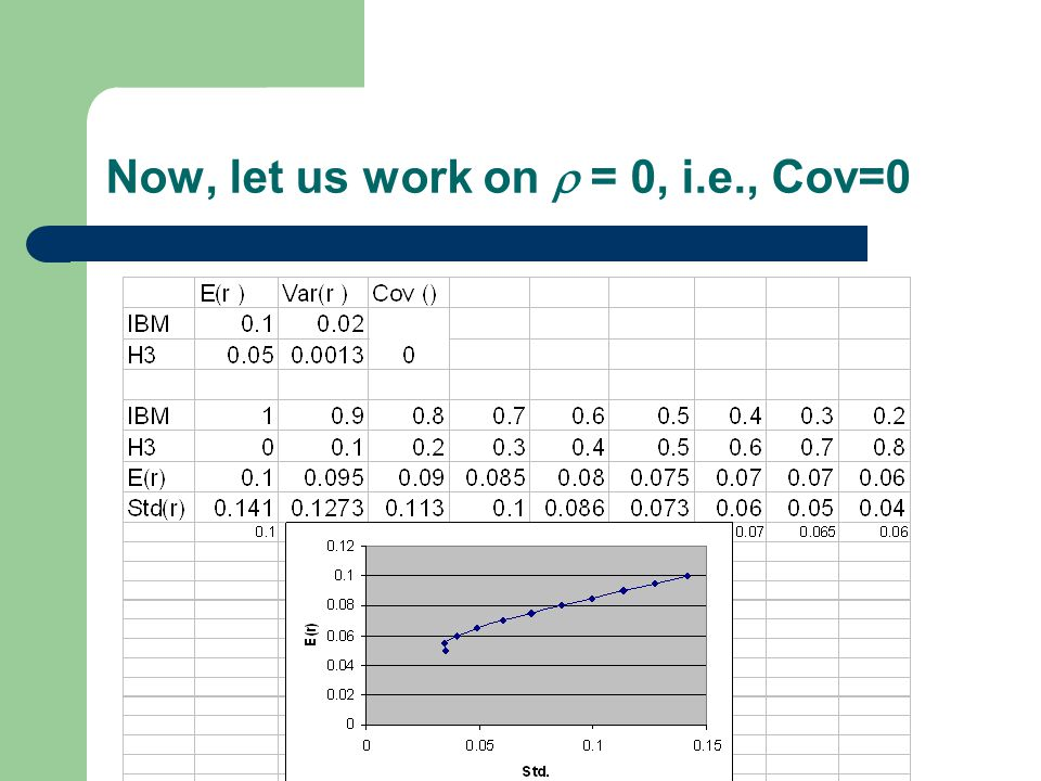 Now, let us work on  = 0, i.e., Cov=0