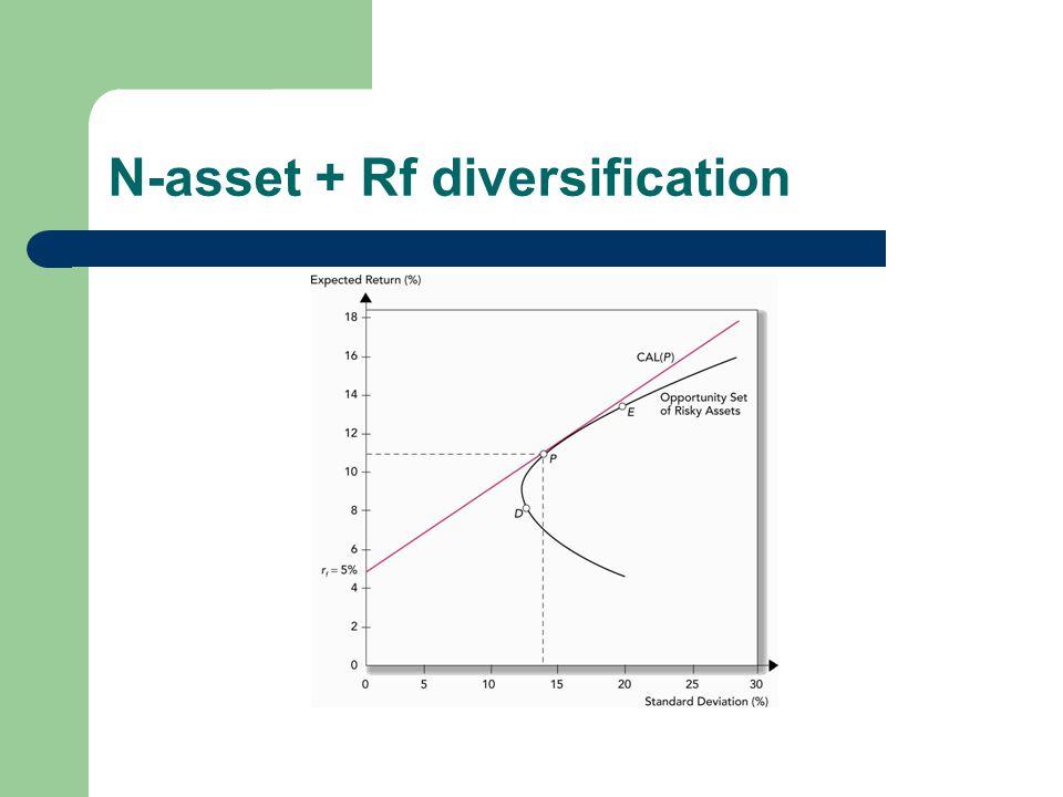 N-asset + Rf diversification