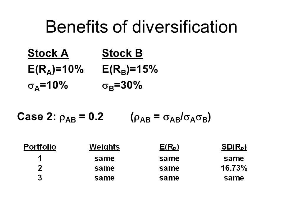 Benefits of diversification Stock AStock B E(R A )=10%E(R B )=15%  A =10%  B =30% Case 2:  AB = 0.2(  AB =  AB /  A  B )