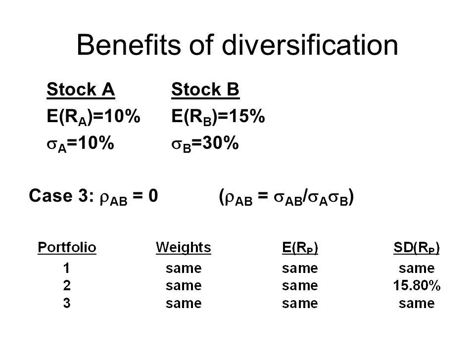 Benefits of diversification Stock AStock B E(R A )=10%E(R B )=15%  A =10%  B =30% Case 3:  AB = 0(  AB =  AB /  A  B )