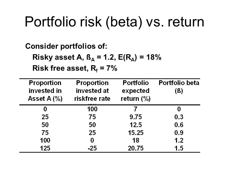 Portfolio risk (beta) vs. return Consider portfolios of: Risky asset A, ß A = 1.2, E(R A ) = 18% Risk free asset, R f = 7%