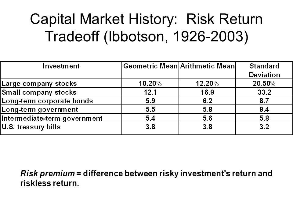 Capital Market History: Risk Return Tradeoff (Ibbotson, 1926-2003) Risk premium = difference between risky investment's return and riskless return.