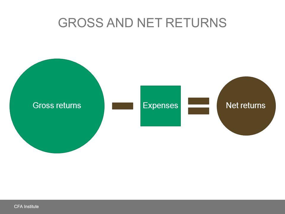 GROSS AND NET RETURNS Gross returns Expenses Net returns