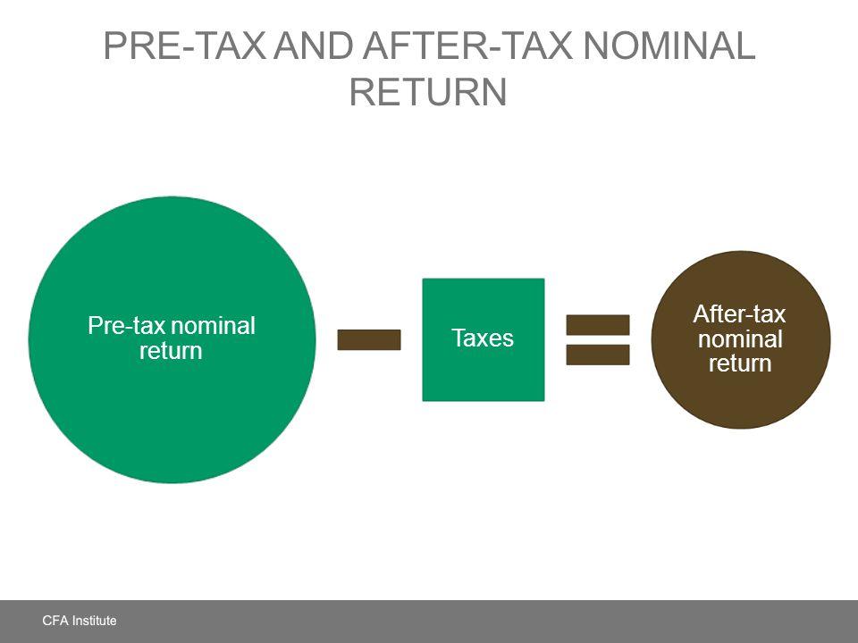 PRE-TAX AND AFTER-TAX NOMINAL RETURN Pre-tax nominal return Taxes After-tax nominal return