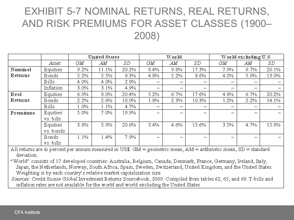 EXHIBIT 5-7 NOMINAL RETURNS, REAL RETURNS, AND RISK PREMIUMS FOR ASSET CLASSES (1900– 2008)