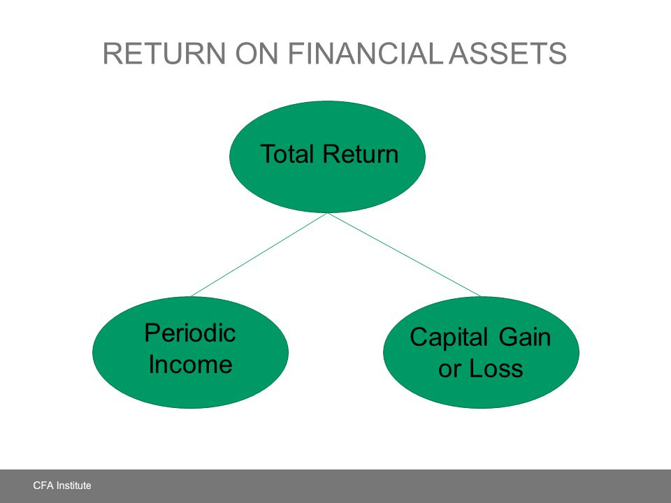 RETURN ON FINANCIAL ASSETS Total Return Periodic Income Capital Gain or Loss