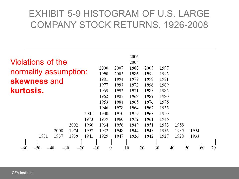 EXHIBIT 5-9 HISTOGRAM OF U.S. LARGE COMPANY STOCK RETURNS, 1926-2008 Violations of the normality assumption: skewness and kurtosis.