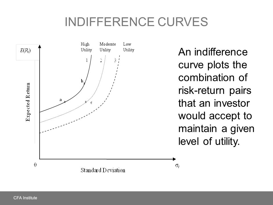 INDIFFERENCE CURVES An indifference curve plots the combination of risk-return pairs that an investor would accept to maintain a given level of utilit