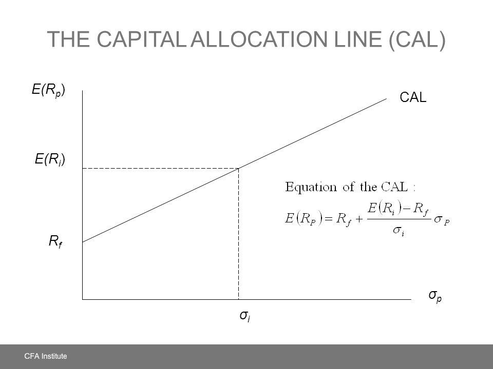 THE CAPITAL ALLOCATION LINE (CAL) E(R p ) σpσp E(R i ) RfRf CAL σiσi