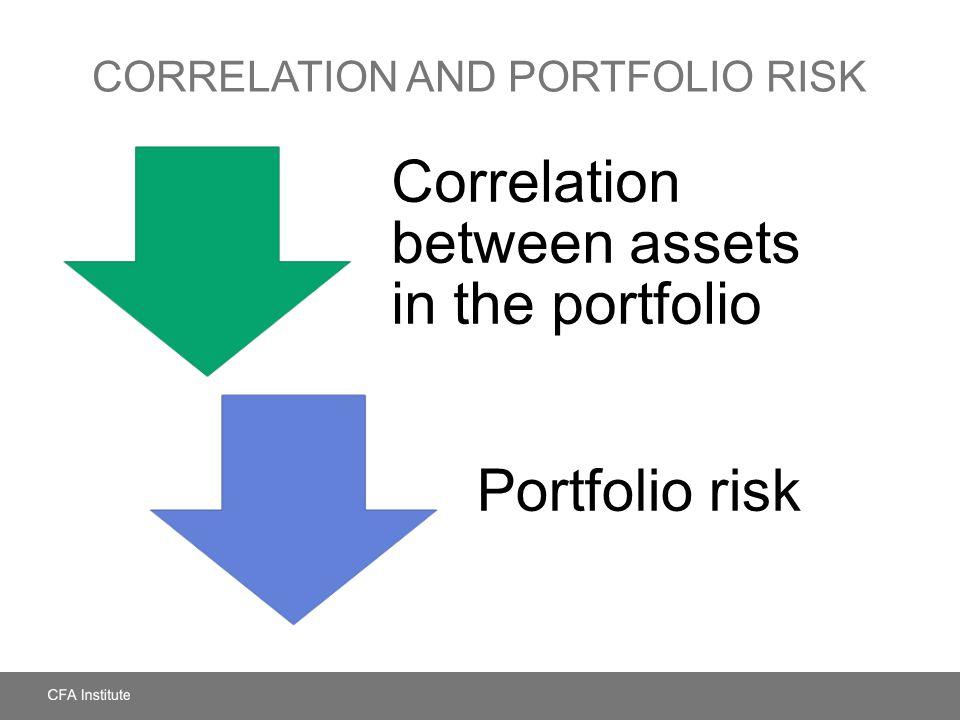 CORRELATION AND PORTFOLIO RISK Correlation between assets in the portfolio Portfolio risk