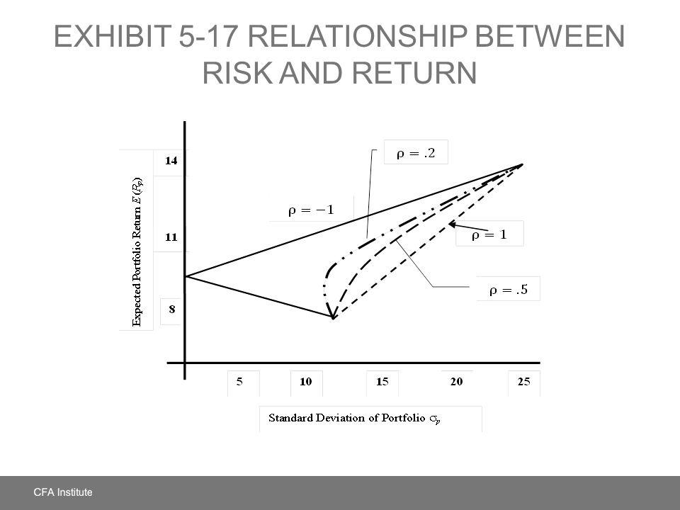 EXHIBIT 5-17 RELATIONSHIP BETWEEN RISK AND RETURN