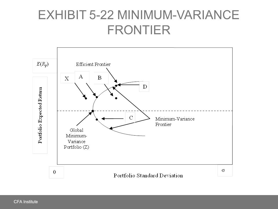 EXHIBIT 5-22 MINIMUM-VARIANCE FRONTIER
