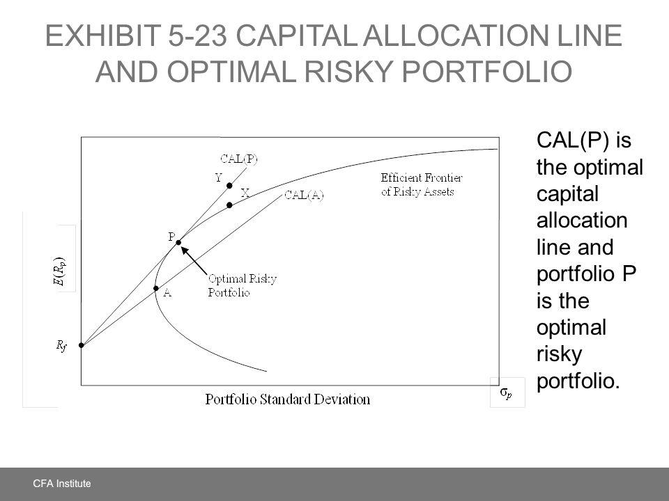 EXHIBIT 5-23 CAPITAL ALLOCATION LINE AND OPTIMAL RISKY PORTFOLIO CAL(P) is the optimal capital allocation line and portfolio P is the optimal risky po