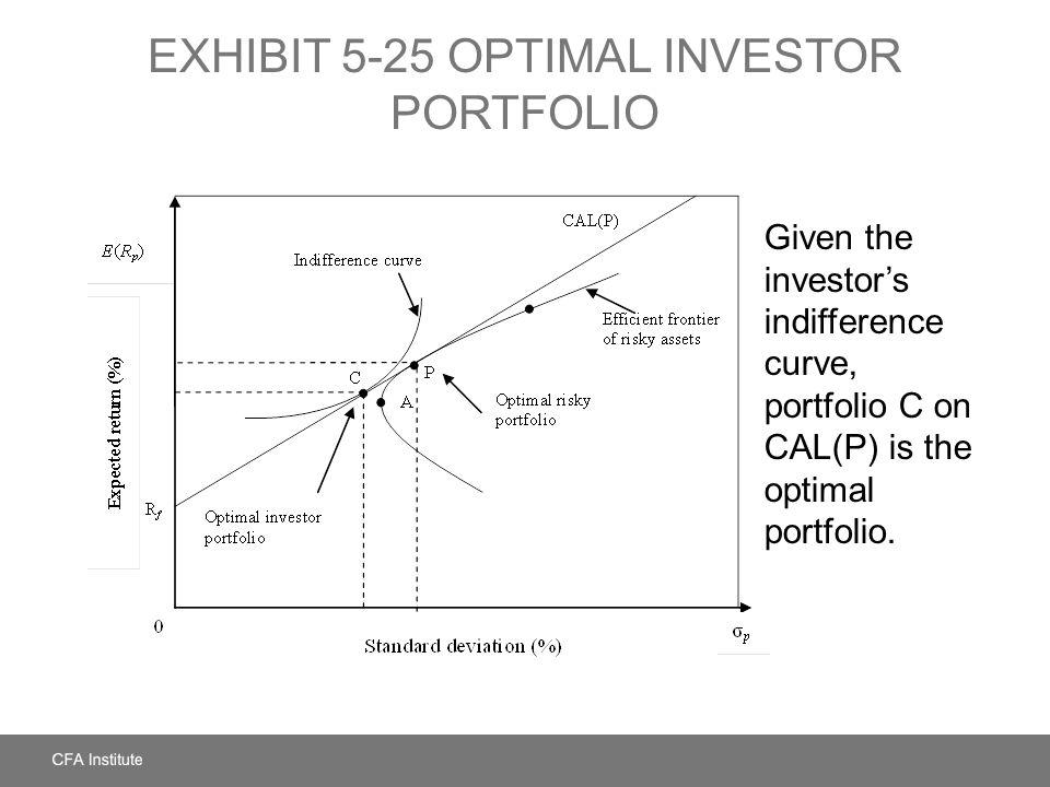 EXHIBIT 5-25 OPTIMAL INVESTOR PORTFOLIO Given the investor's indifference curve, portfolio C on CAL(P) is the optimal portfolio.