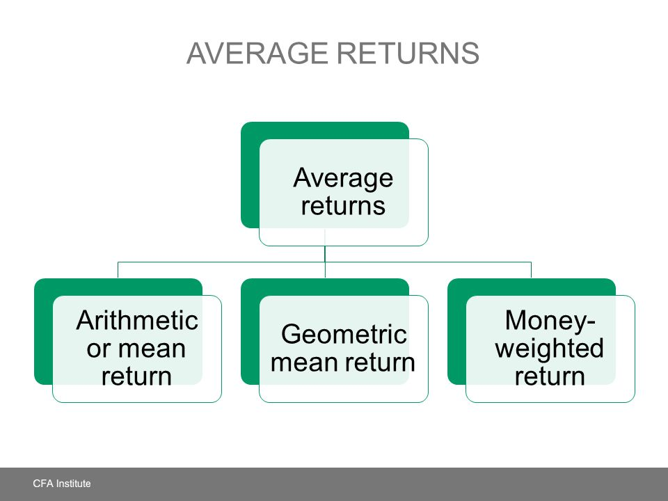 AVERAGE RETURNS Average returns Arithmetic or mean return Geometric mean return Money- weighted return