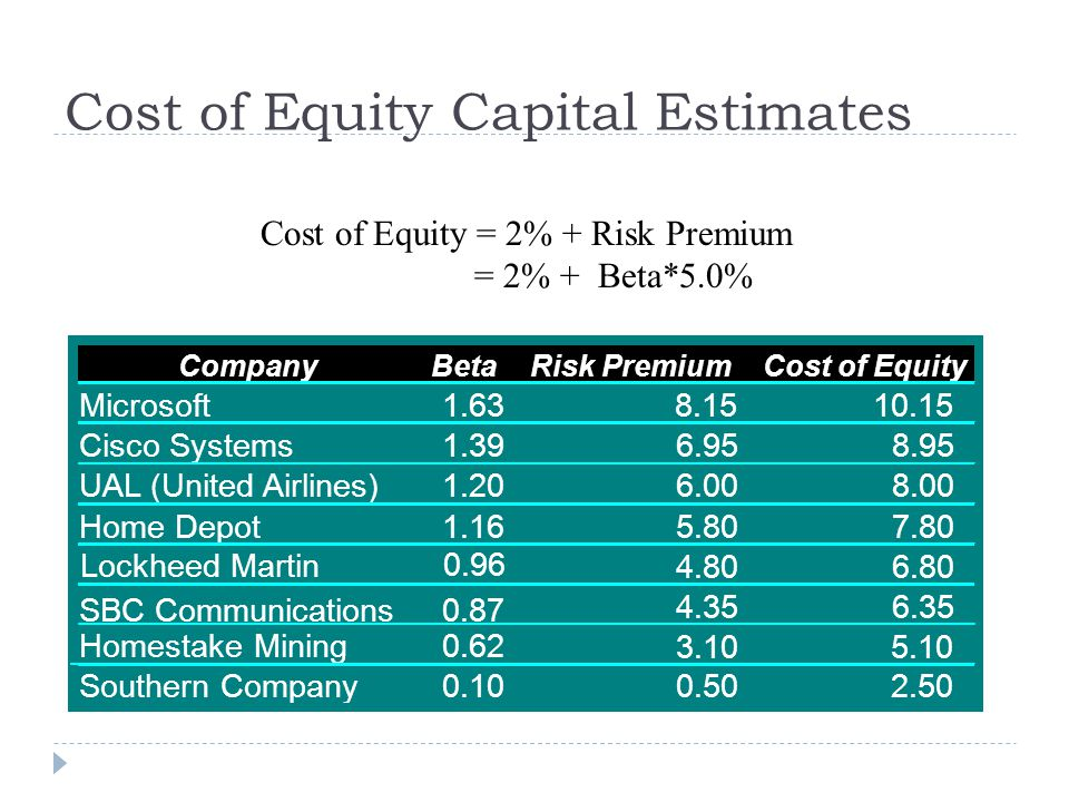 Cost of Equity Capital Estimates Cost of Equity = 2% + Risk Premium = 2% + Beta*5.0% CompanyBetaRisk PremiumCost of Equity Microsoft1.638.1510.15 Cisc