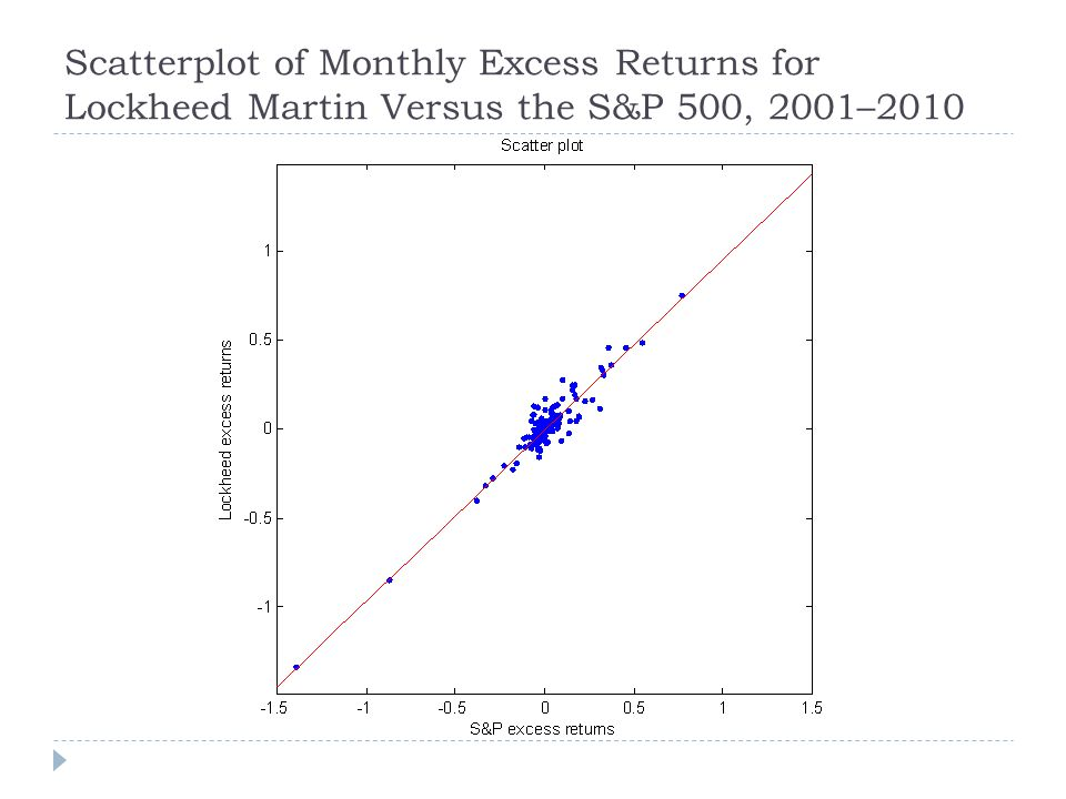 Scatterplot of Monthly Excess Returns for Lockheed Martin Versus the S&P 500, 2001–2010