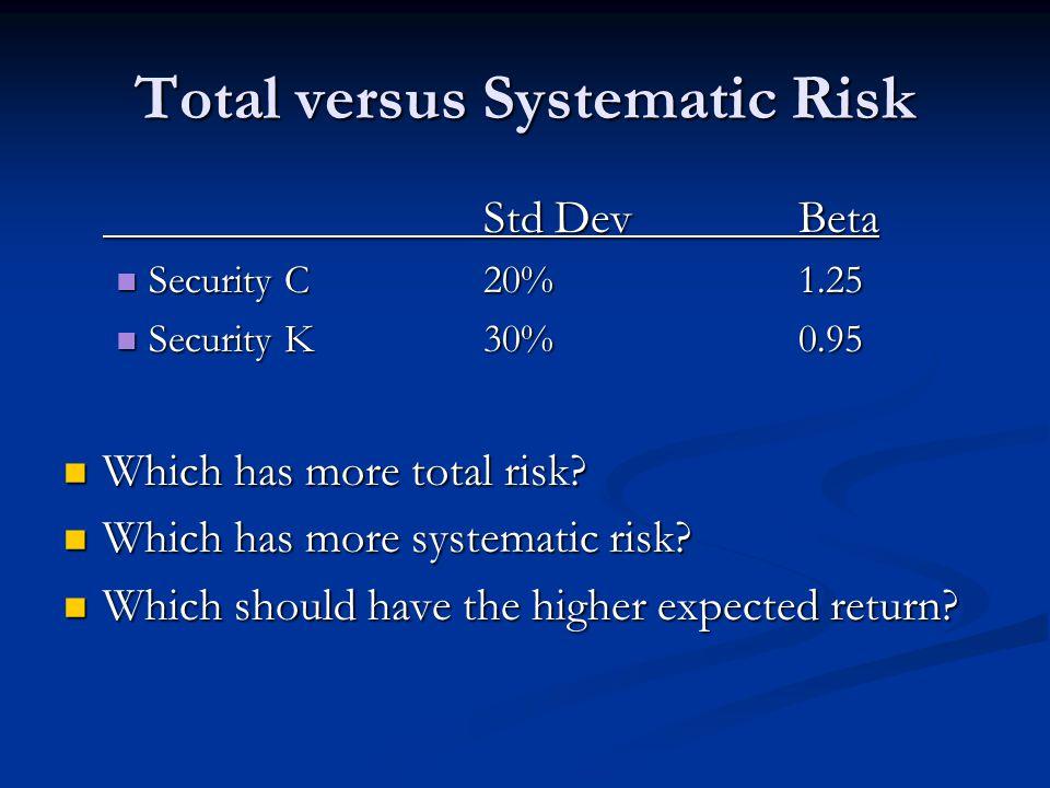 Total versus Systematic Risk Std DevBeta Security C20%1.25 Security C20%1.25 Security K30%0.95 Security K30%0.95 Which has more total risk.