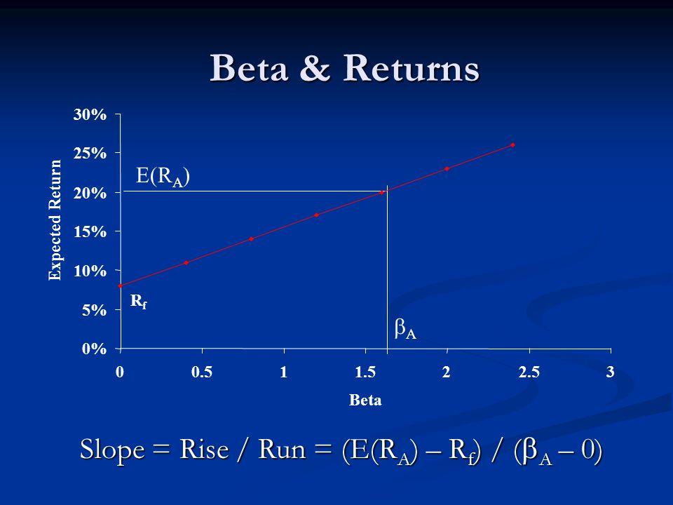 Beta & Returns RfRf E(R A ) AA 0% 5% 10% 15% 20% 25% 30% 00.511.522.53 Beta Expected Return Slope = Rise / Run = (E(R A ) – R f ) / (  A – 0)