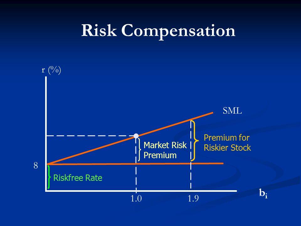 SML r (%) bibi 8 1.0 Risk Compensation Riskfree Rate Market Risk Premium Premium for Riskier Stock 1.9