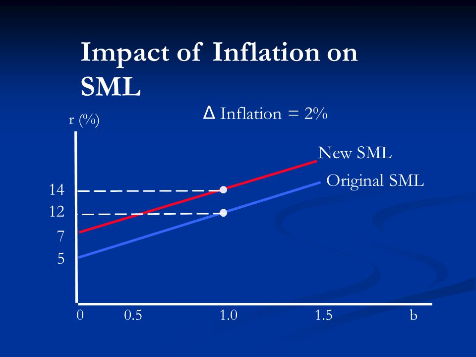 r (%) b New SML Δ Inflation = 2% Impact of Inflation on SML Original SML