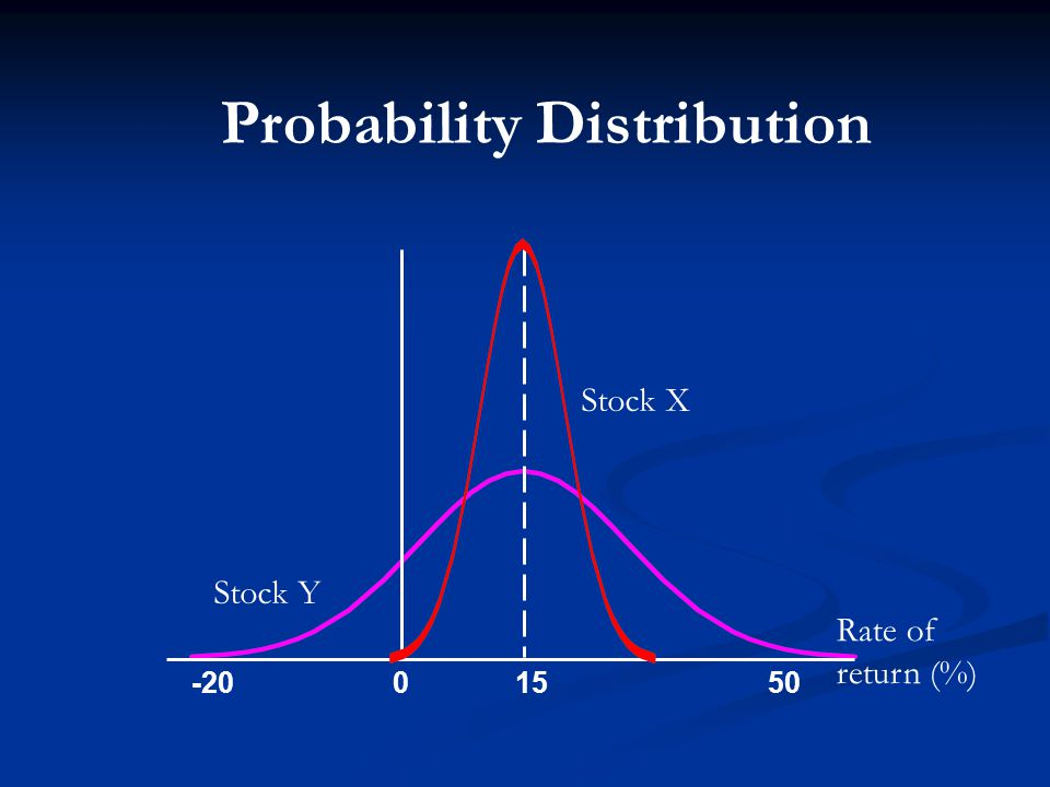 Probability Distribution Rate of return (%) Stock X Stock Y