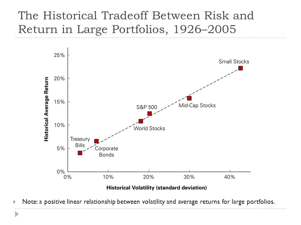 The Historical Tradeoff Between Risk and Return in Large Portfolios, 1926–2005  Note: a positive linear relationship between volatility and average r