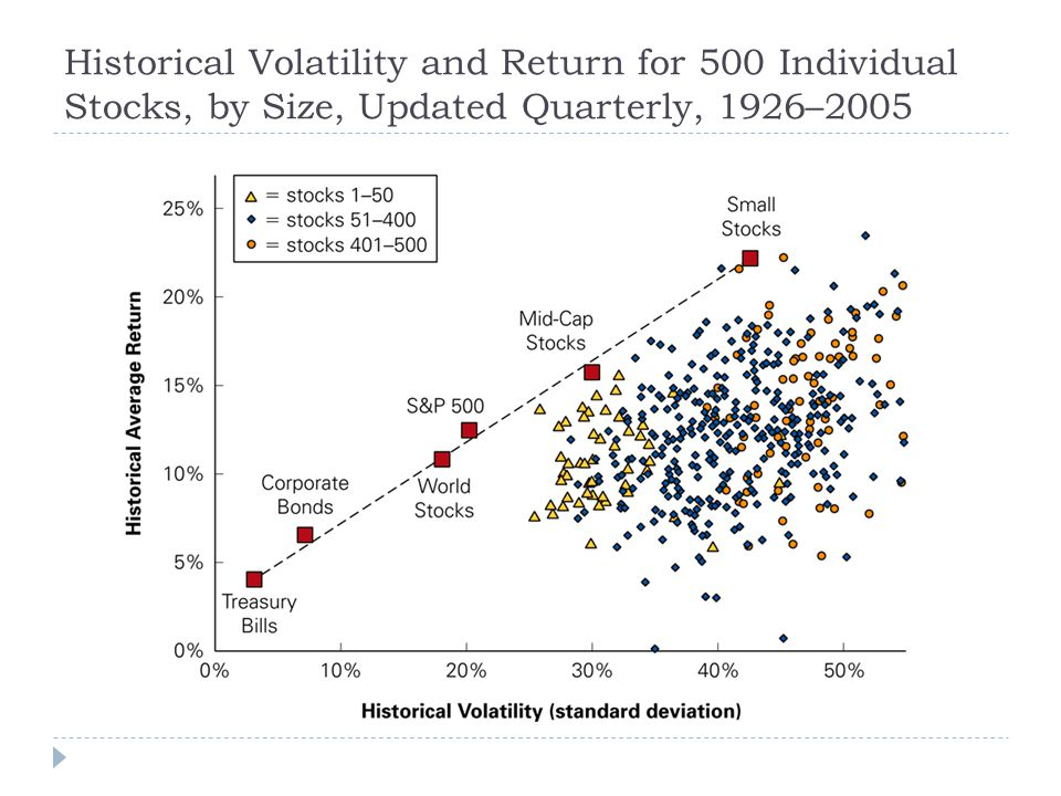 Historical Volatility and Return for 500 Individual Stocks, by Size, Updated Quarterly, 1926–2005