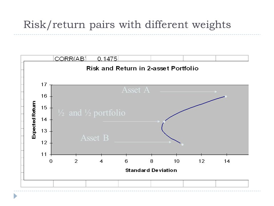 Risk/return pairs with different weights Asset A Asset B ½ and ½ portfolio
