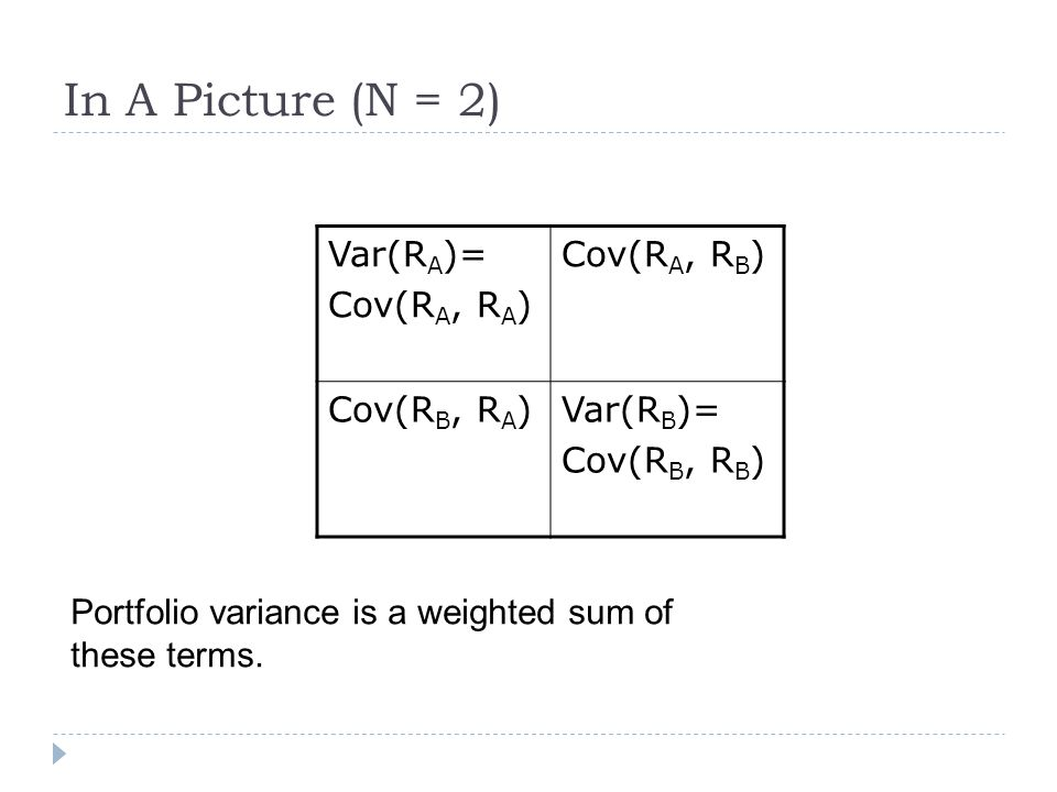 In A Picture (N = 2) Var(R A )= Cov(R A, R A ) Cov(R A, R B ) Cov(R B, R A )Var(R B )= Cov(R B, R B ) Portfolio variance is a weighted sum of these te