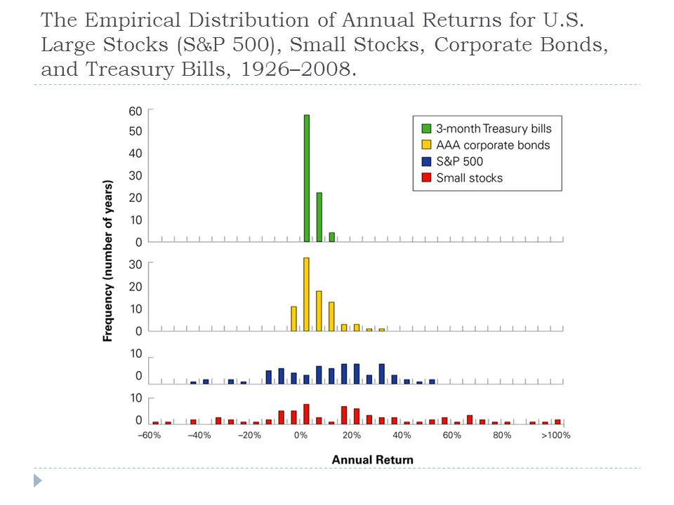 The Empirical Distribution of Annual Returns for U.S. Large Stocks (S&P 500), Small Stocks, Corporate Bonds, and Treasury Bills, 1926–2008.