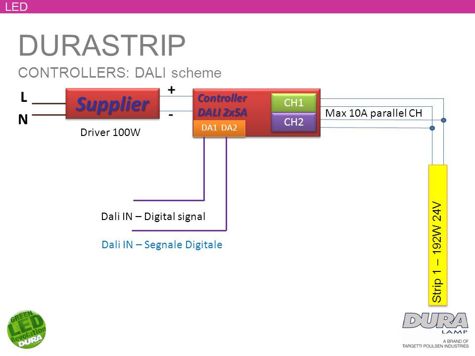 DURASTRIP CONTROLLERS: DALI scheme LED Controller DALI 2x5A Controller CH1 CH2 Strip 1 – 192W 24V Max 10A parallel CH + - L N SupplierSupplier Dali IN – Digital signal DA1 DA2 Driver 100W Dali IN – Segnale Digitale