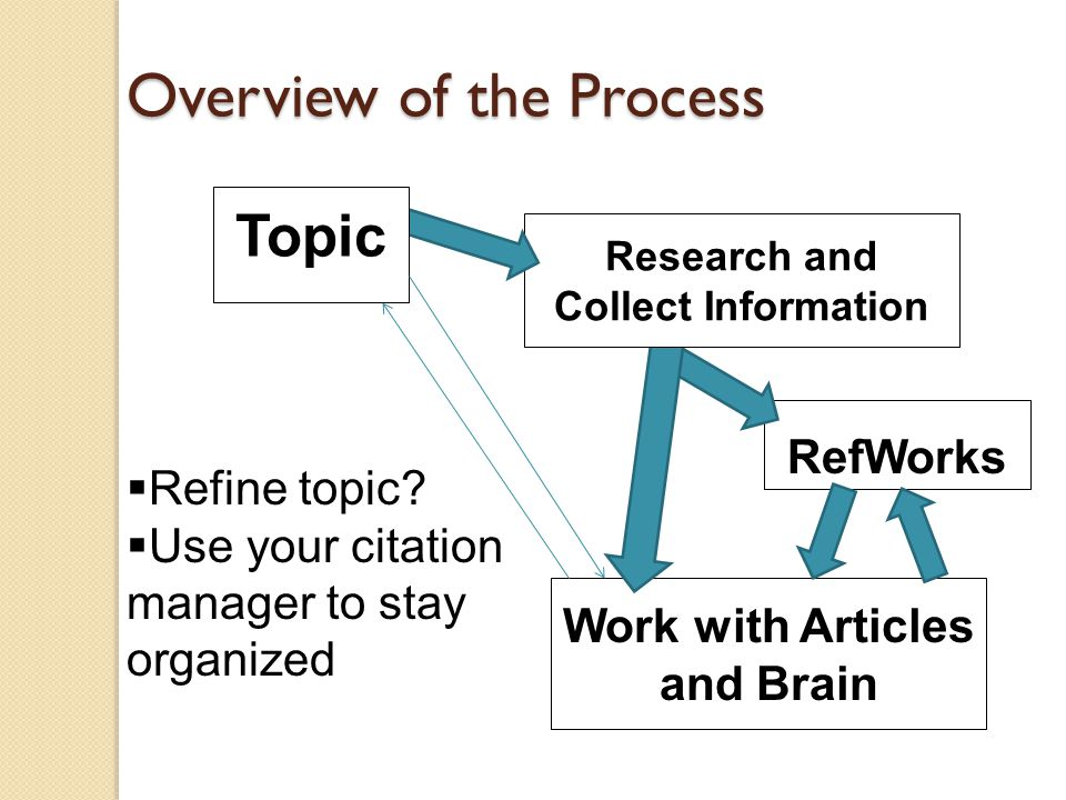 RefWorks Work with Articles and Brain Overview of the Process Research and Collect Information Topic  Refine topic.