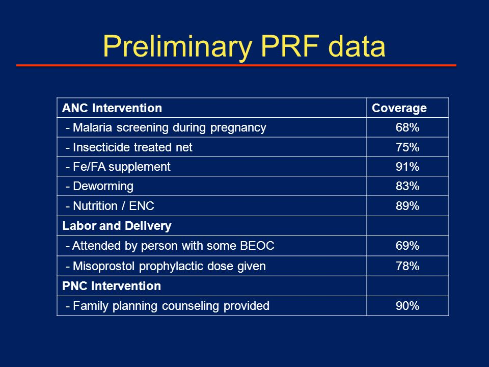 Preliminary PRF data ANC InterventionCoverage - Malaria screening during pregnancy68% - Insecticide treated net75% - Fe/FA supplement91% - Deworming83% - Nutrition / ENC89% Labor and Delivery - Attended by person with some BEOC69% - Misoprostol prophylactic dose given78% PNC Intervention - Family planning counseling provided90%