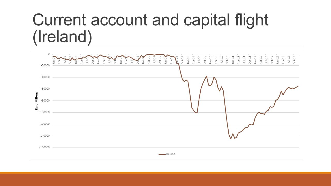 Current account and capital flight (Ireland)