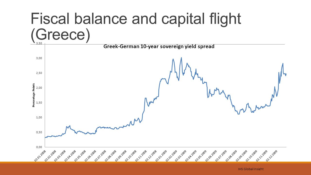 Fiscal balance and capital flight (Greece)